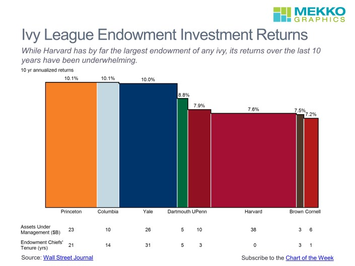 Bar mekko chart of 10 year returns and assets under management for Ivy League endowments