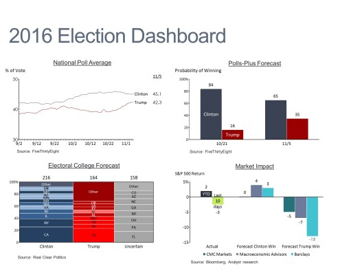 Dashboard of National Poll Average, Polls Forecast, Electoral College Forecast and Projected Market Impact