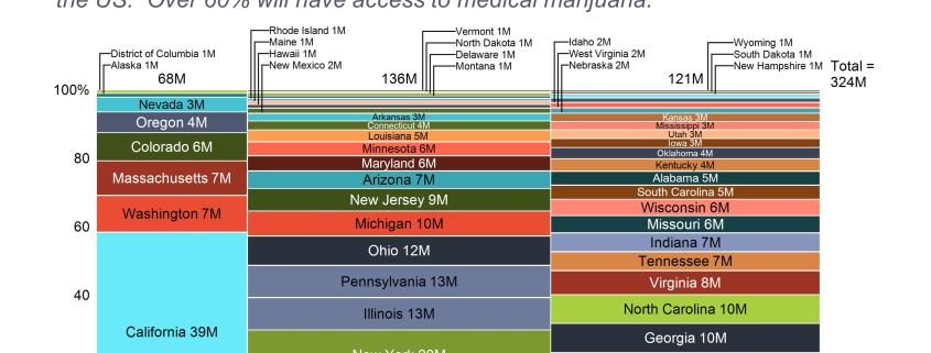 Marimekko chart summarizing the status of marijuana legalization by state