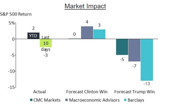 market-impact