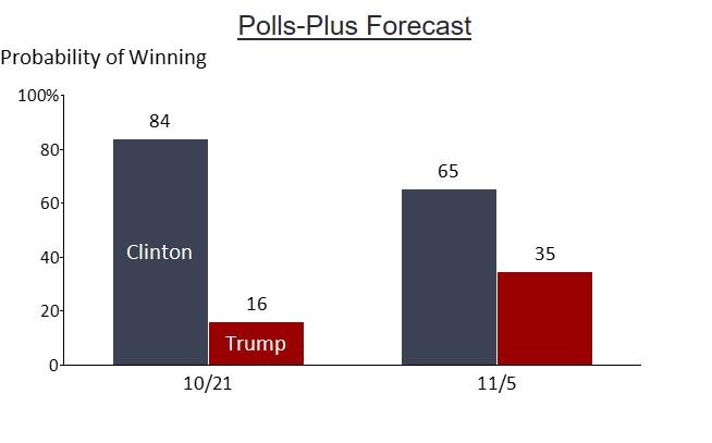 polls-plus-forecast