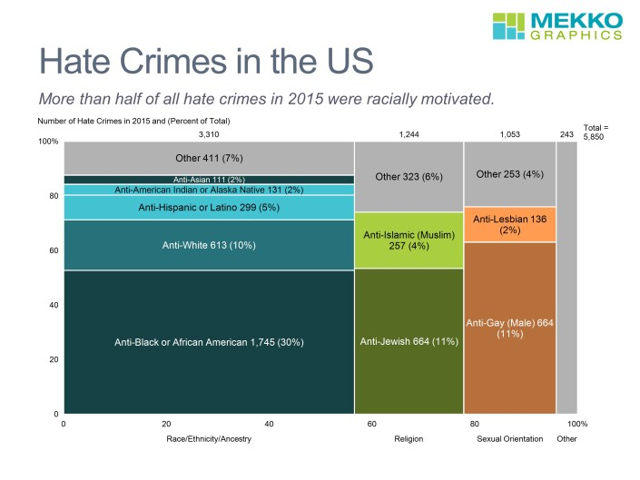 Marimekko chart of hate crimes for 2015 by race, religion and sexual orientation