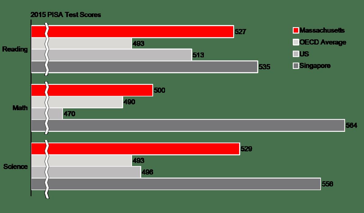 massachusetts-pisa-performance-chart-only