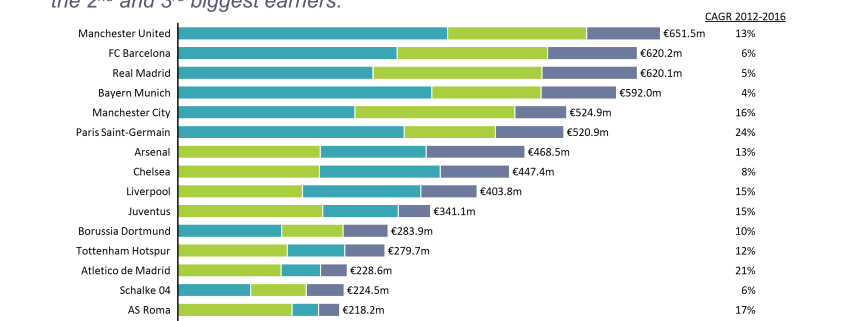 Stacked bar chart of European Football Club revenue by source