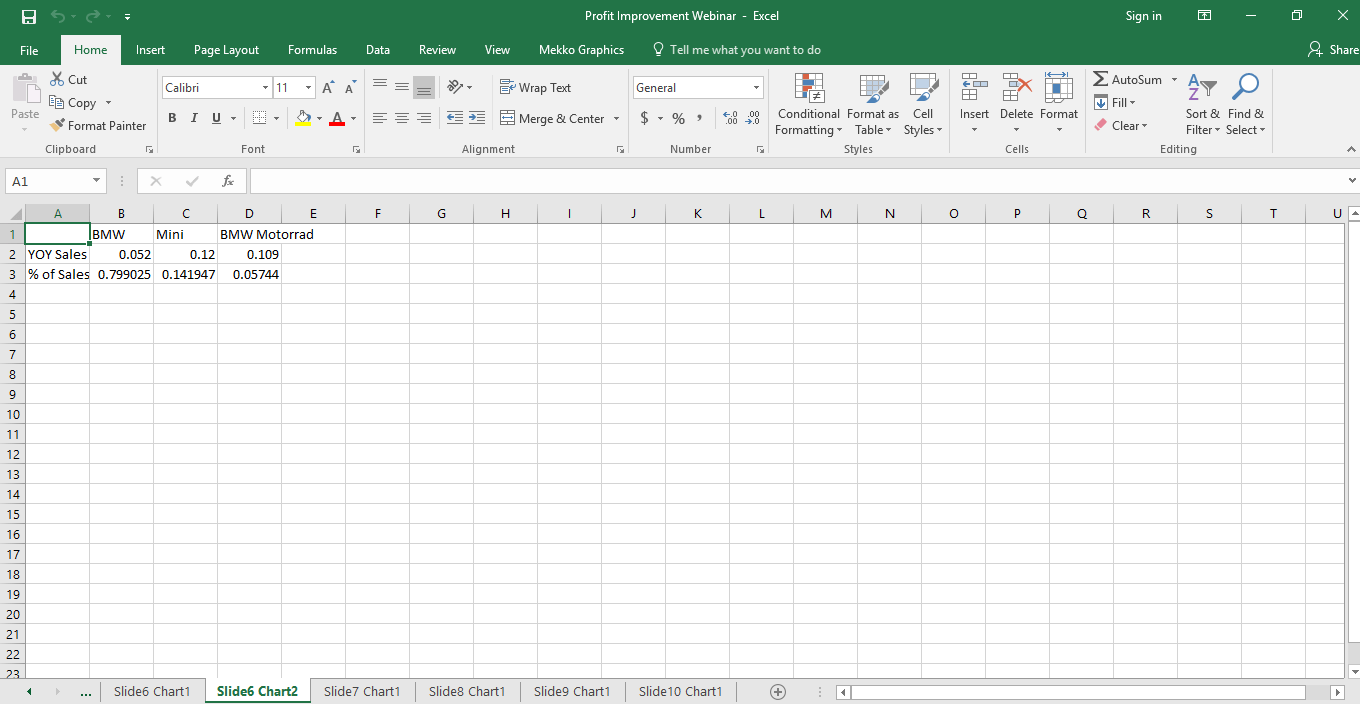 Excel data for profit improvement
