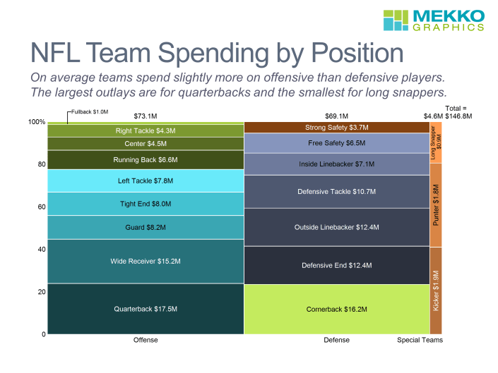 Marimekko chart of NFL team spending by position