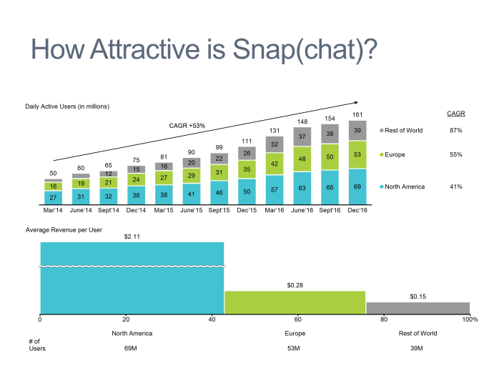 Stacked bar and bar mekko chart showing Snapchat's user growth and average revenue per user