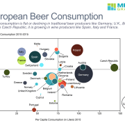 Bubble chart of European beer consumption by country in 2015