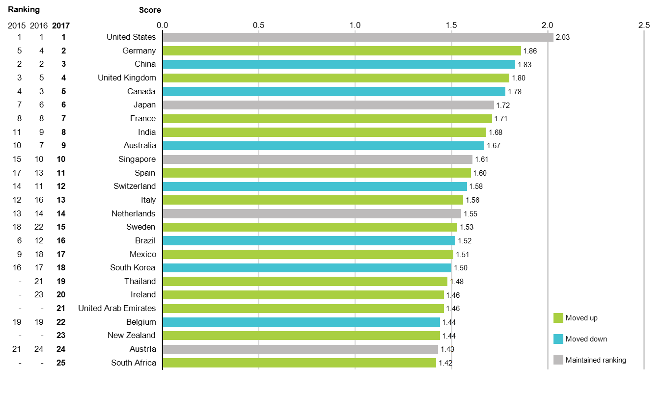 Foreign Direct Investor Confidence by Country for top 25, based on A.T. Kearney study