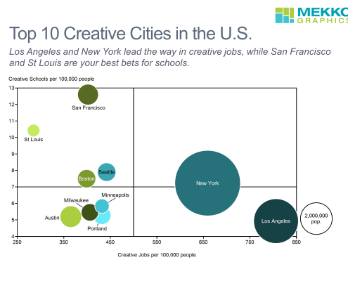 Bubble chart summarizing creative schools, jobs and population for the 10 large U.S. cities