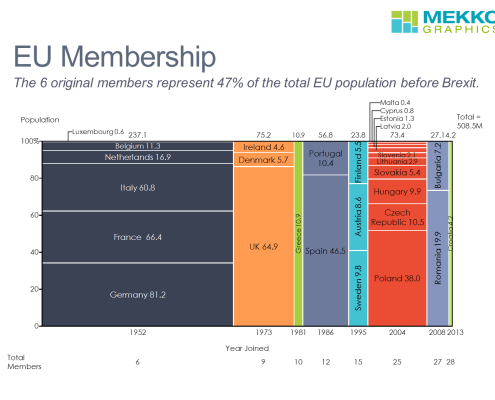 Marimekko chart summarizing European Union membership