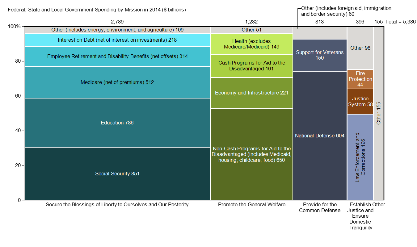 US Government Spending by Mission, based on data from USAFacts