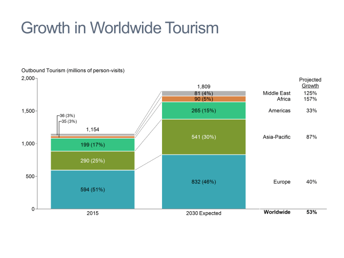 Bar chart showing growth in worldwide tourism by region from 2015 to 2030
