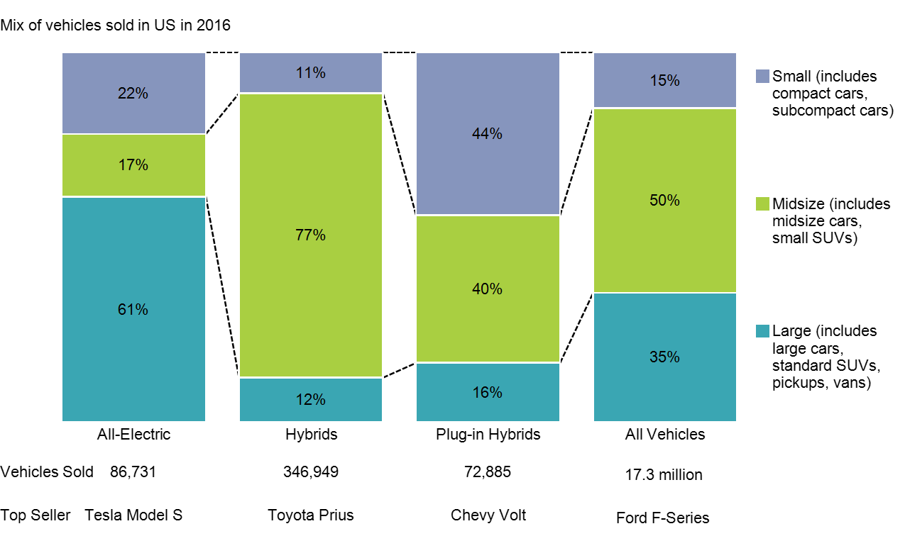 100% stacked bar chart showing 2016 US vehicle sales for all-electric, hybrid and plug-in hybrids vehicles by vehicle size.