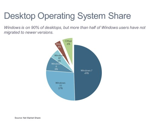 Pie chart of desktop operating system market share