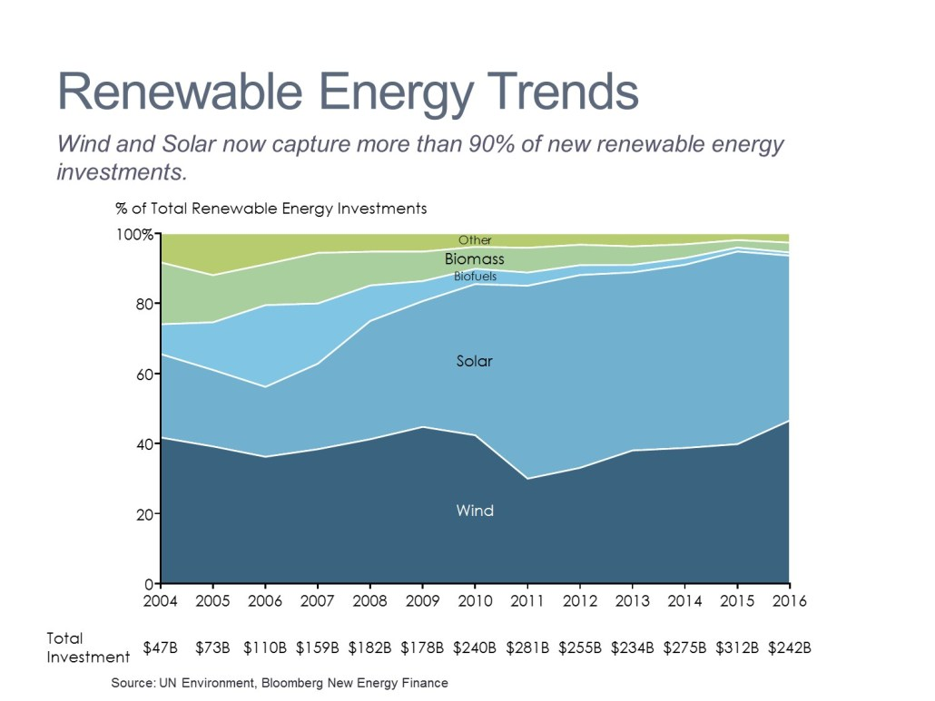 Investment Trends in Renewable Energy