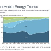 100% Area chart with investment trends by renewable energy category