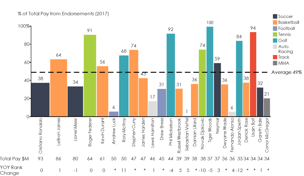 Earnings comparison for top professional athletes