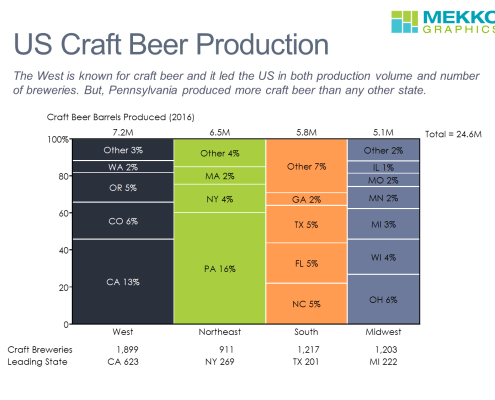 Marimekko chart of U.S. craft beer production by state and region
