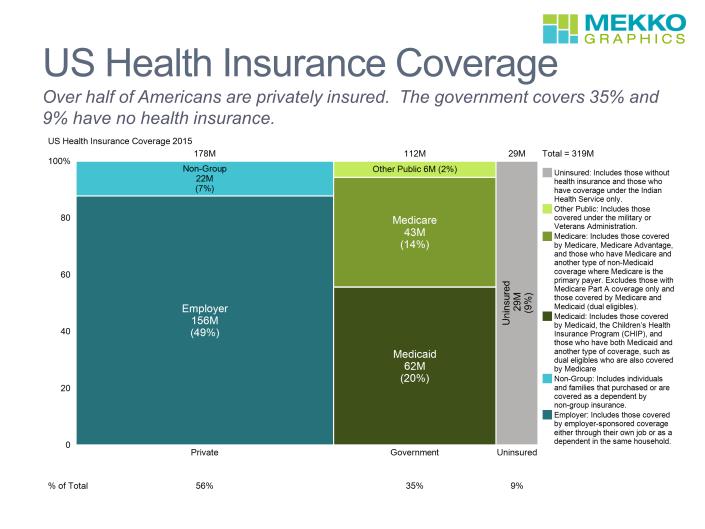 Marimekko chart showing health insurance coverage for Americans