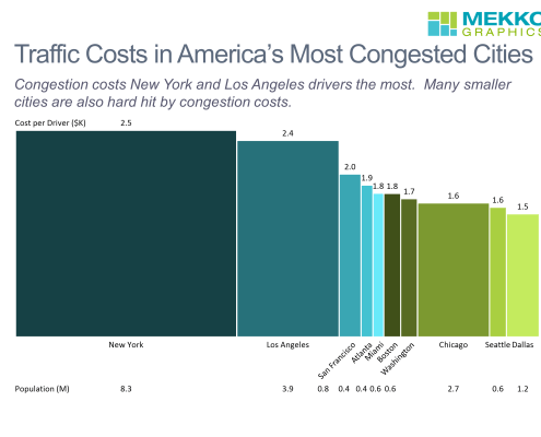 Bar mekko chart showing cost per driver and population of the ten most congested US cities.