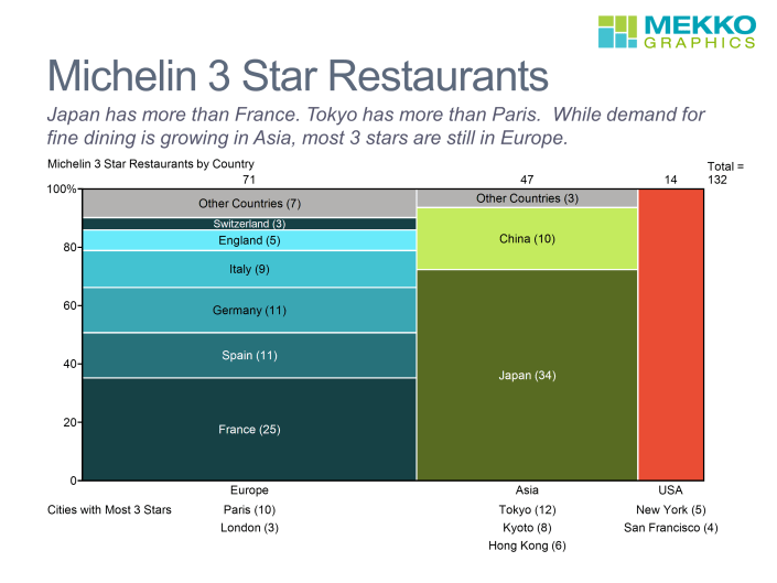 Marimekko chart with Michelin three star restaurants by country and region