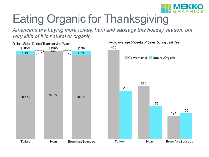 Bar charts comparing sales of natural/organic and conventional proteins during Thanksgiving
