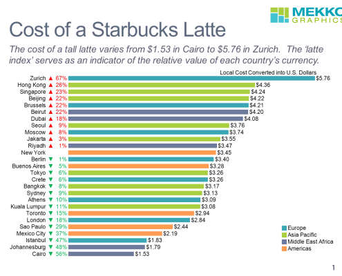 Horizontal bar chart comparing the cost of a Starbucks latte by city