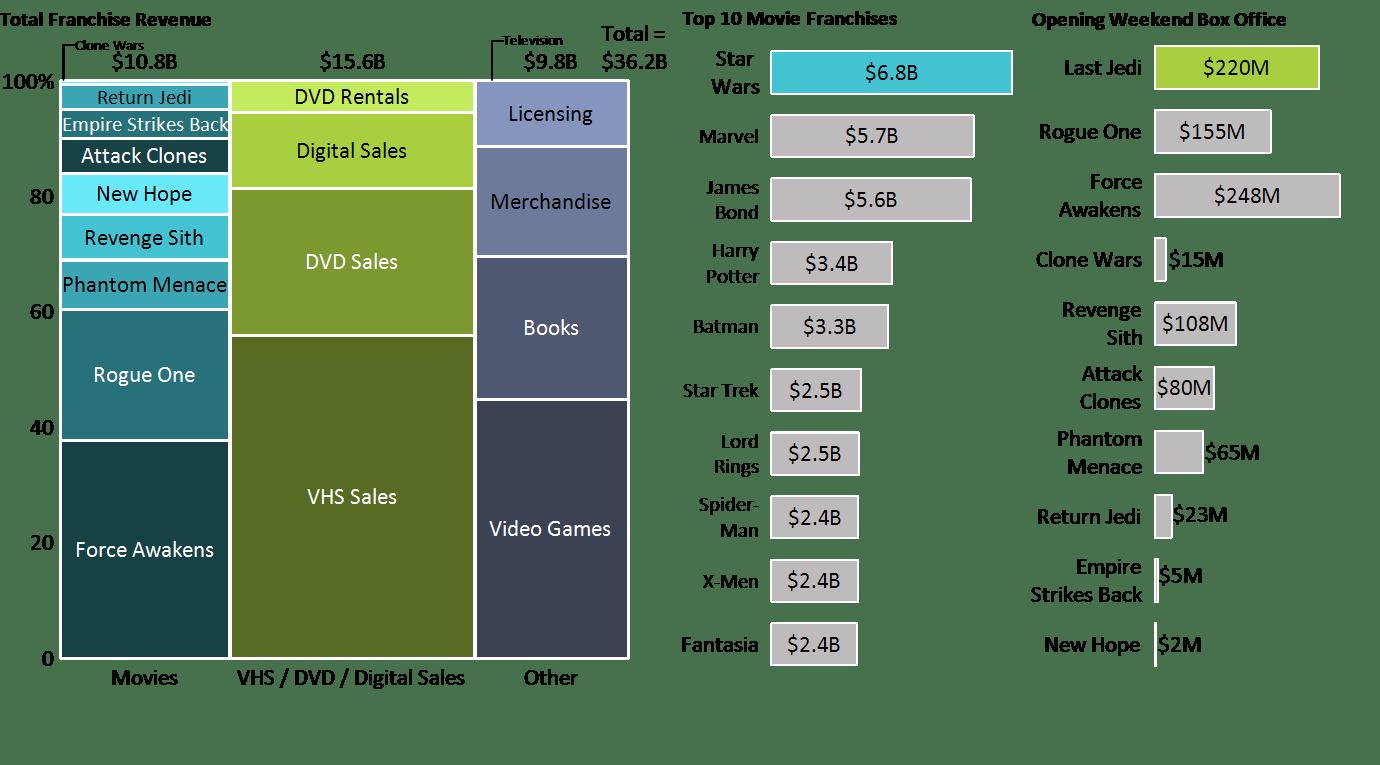 Marimekko chart of Star Wars franchise revenue by category.