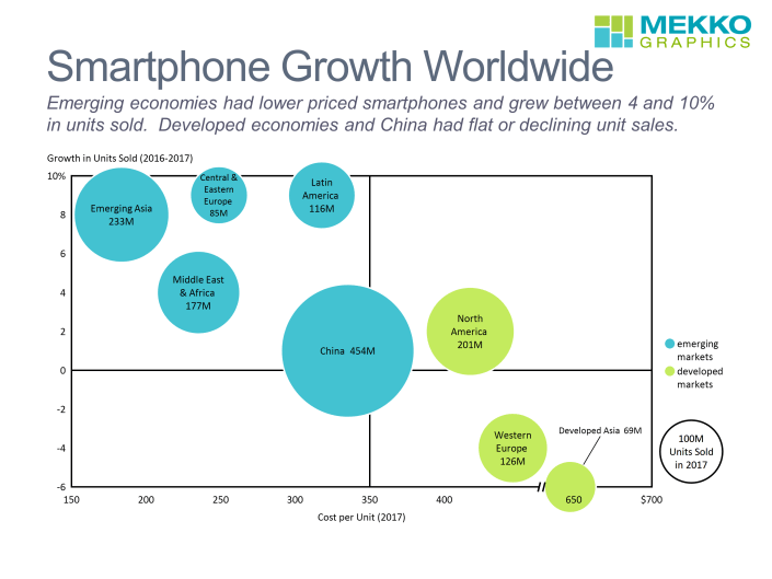 Bubble chart maps smartphone unit sales growth and cost per unit by region