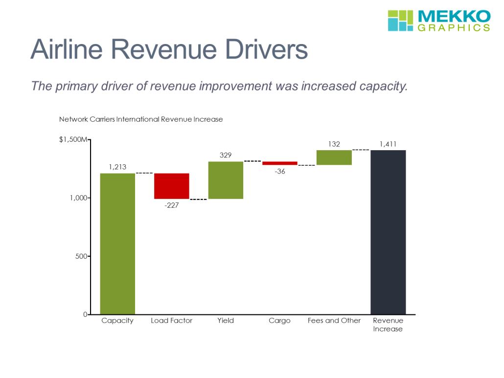 Airline Revenue Drivers Cascade Chart/Waterfall Chart