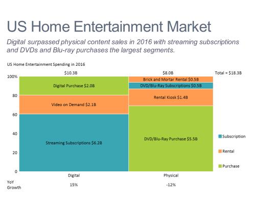 Home Entertainment Market Marimekko Chart/Mekko Chart