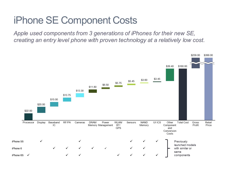 Cascade Chart Waterfall Chart Of Iphone Se Costs Mekko Graphcs