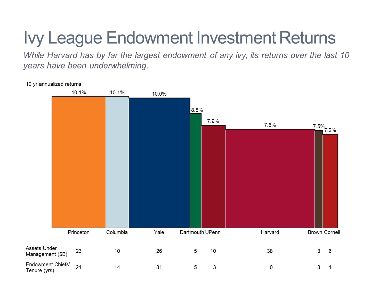 ivy league schools endowments - HD1500×1125