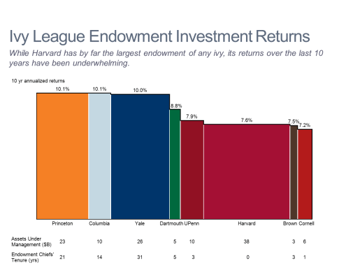 Ivy League Endowment Returns Bar Mekko Chart