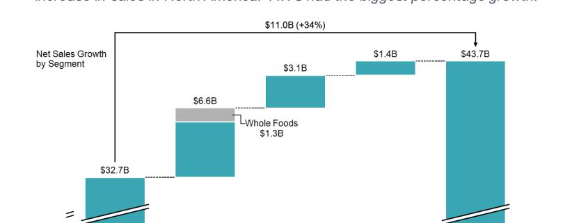 Amazon Quarterly Revenue Cascade Chart/Waterfall Chart