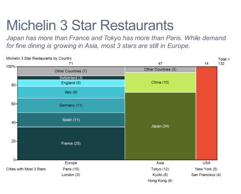 Michelin 3 Star Restaurant Marimekko Chart/Mekko Chart