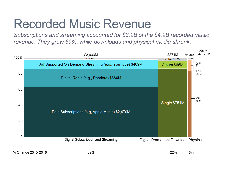 Recorded Music Marimekko Chart/Mekko Chart