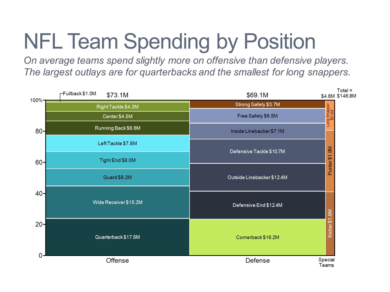 NFL Team Spending by Position Marimekko Chart/Mekko Chart