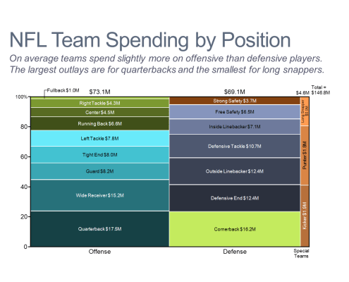 NFL Team Spending by Position Marimekko Chart/Mekko Chart