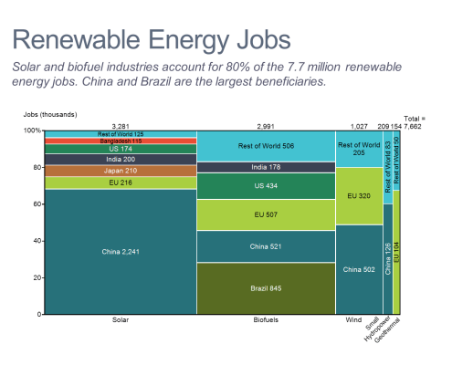 Renewable Energy Jobs Marimekko Chart/Mekko Chart