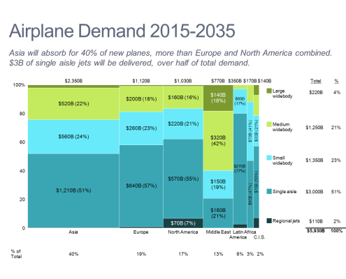 Airplane Demand Forecast Marimekko Chart/Mekko Chart