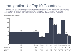 Immigration for Top 10 Countries Bar Mekko Chart