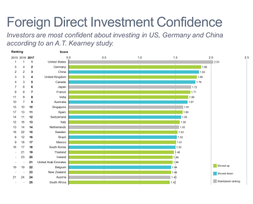 Foreign Direct Investment Confidence Bar Chart