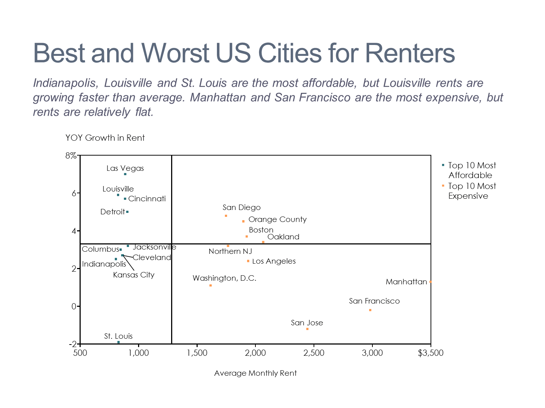U.S. Residential Rental Market Scatter Chart/Scatterplot