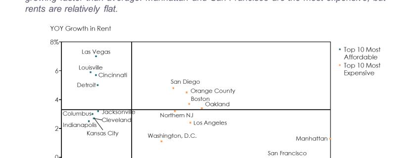 U.S. Residential Rental Market Scatter Chart/Scatter Plot