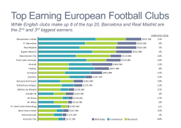 Top Earning Football Clubs Bar Chart