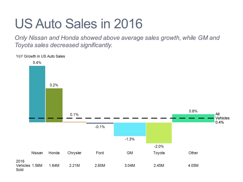 U.S. Auto Sales Bar Mekko Chart