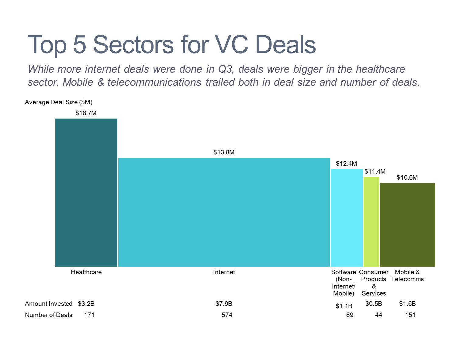 Top 5 Sectors for Venture Capital Deals Bar Mekko Chart