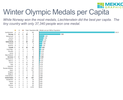 Bar chart with medals per capita for 2018 Winter Olympics